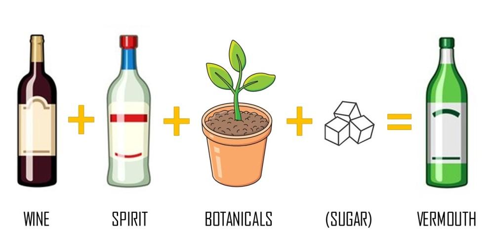Vermouth formula